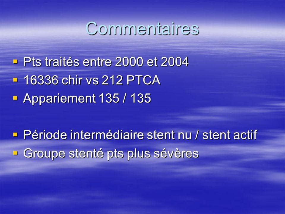 Commentaires Pts traités entre 2000 et 2004 16336 chir vs 212 PTCA