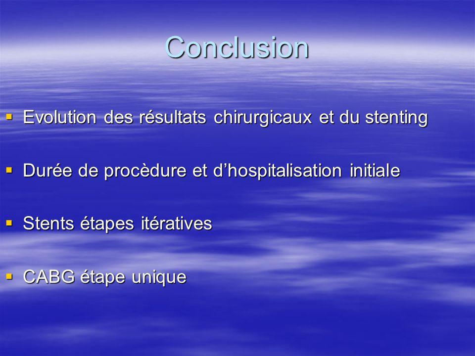 Conclusion Evolution des résultats chirurgicaux et du stenting