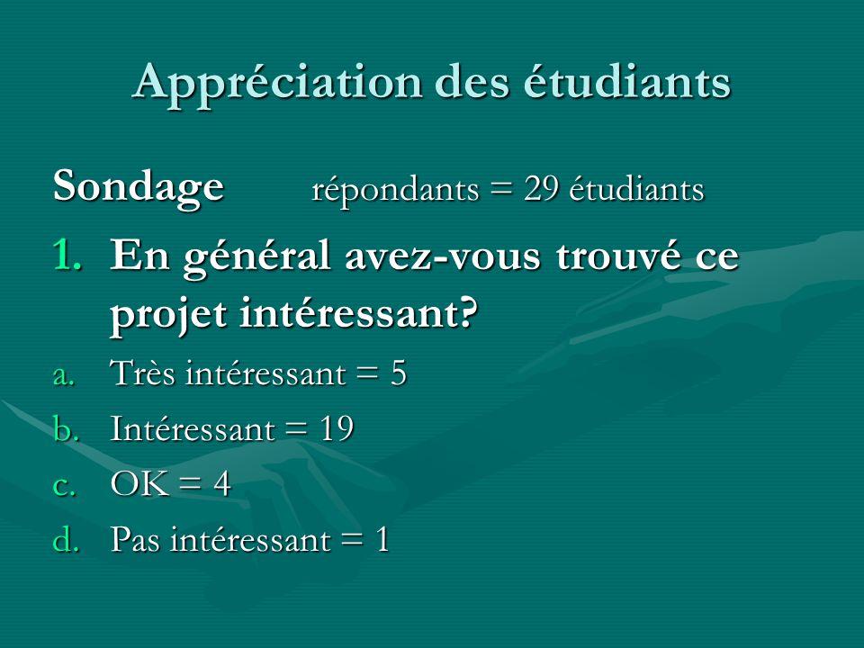 Appréciation des étudiants