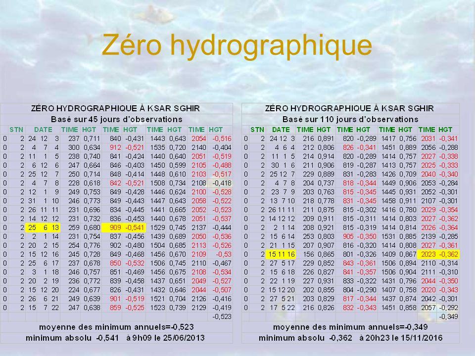 Zéro hydrographique