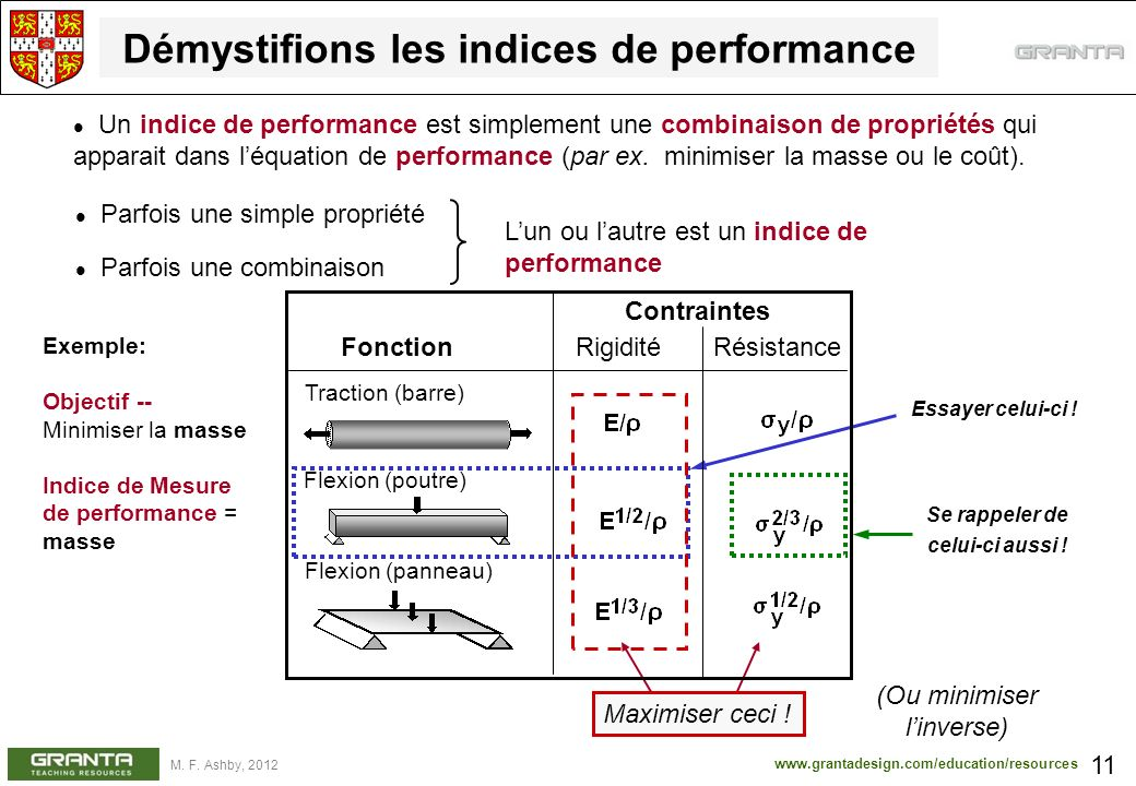 Démystifions les indices de performance