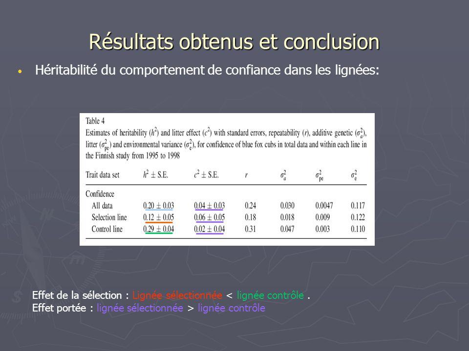Résultats obtenus et conclusion