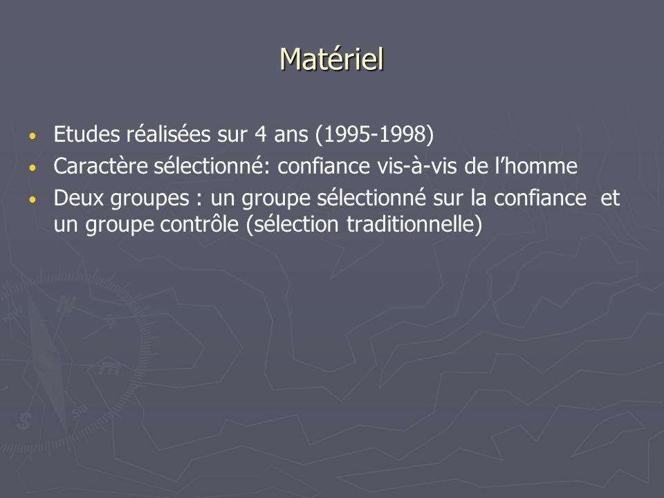 Matériel Etudes réalisées sur 4 ans (1995-1998)
