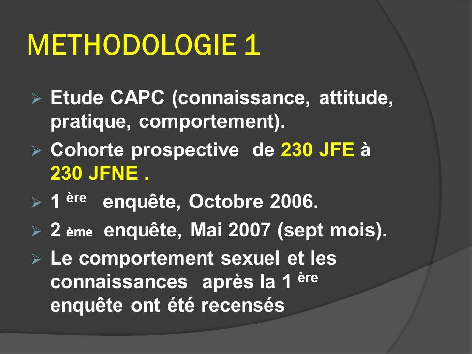 METHODOLOGIE 1 Etude CAPC (connaissance, attitude, pratique, comportement). Cohorte prospective de 230 JFE à 230 JFNE .