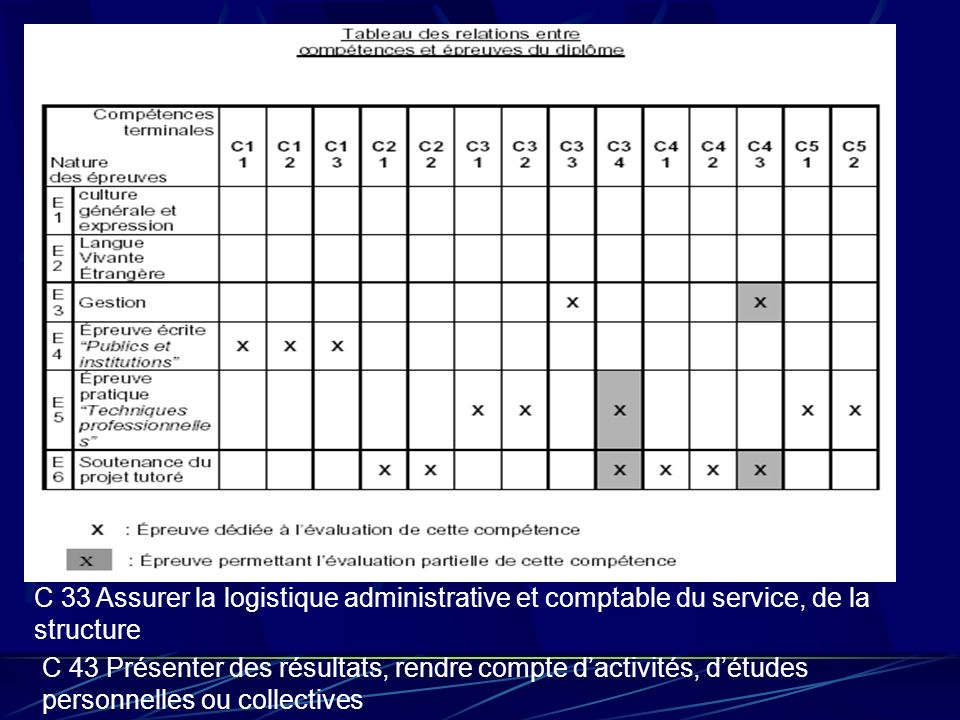 C 33 Assurer la logistique administrative et comptable du service, de la structure