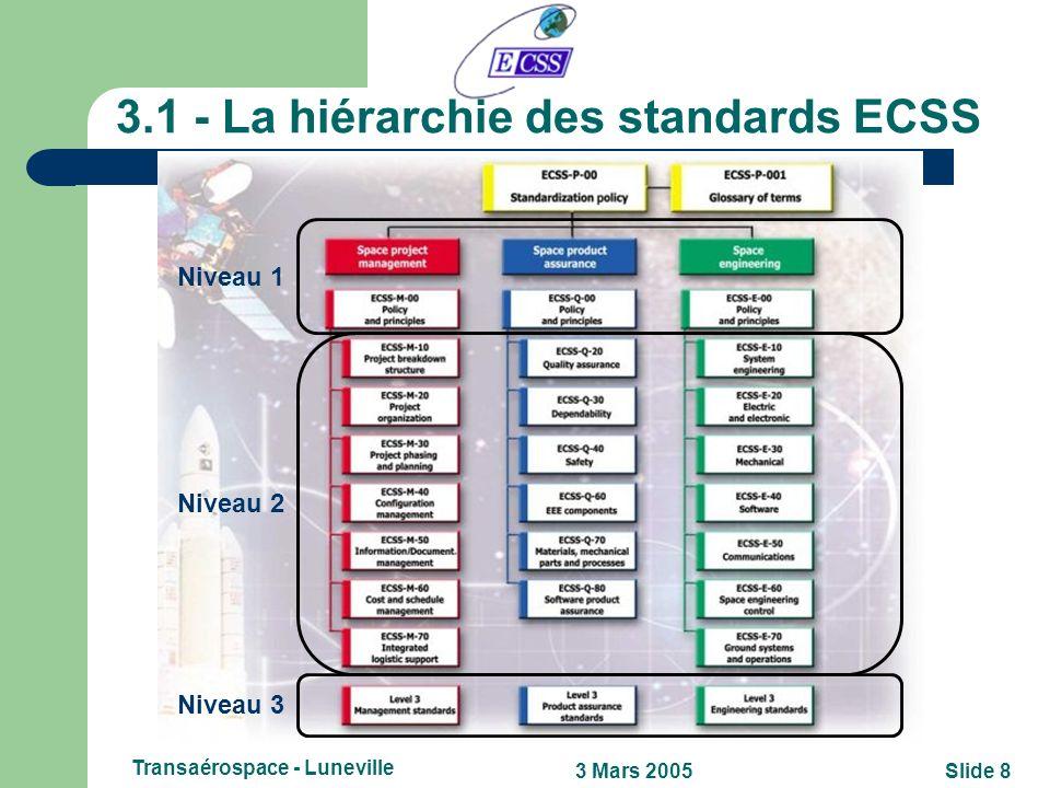 3.1 - La hiérarchie des standards ECSS