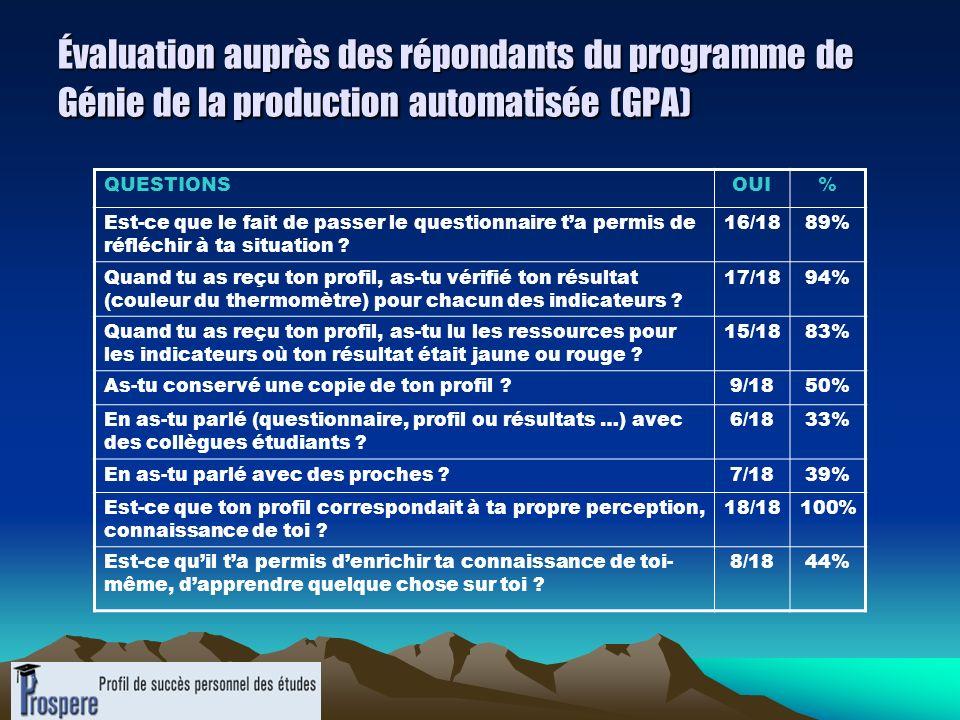 Évaluation auprès des répondants du programme de Génie de la production automatisée (GPA)