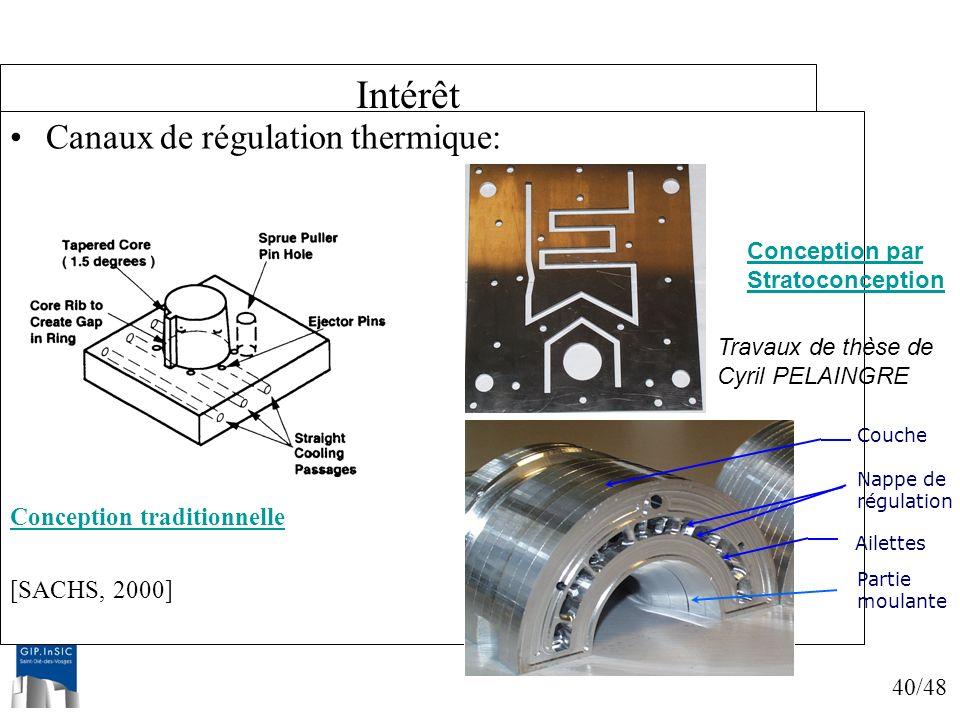 Intérêt Canaux de régulation thermique: Conception traditionnelle