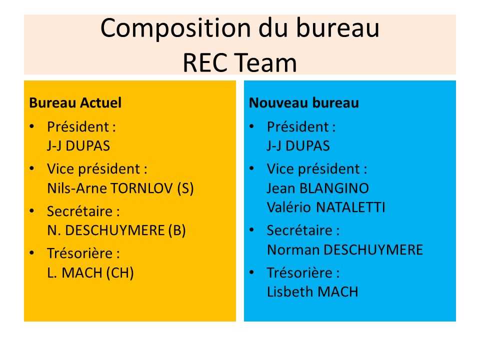Composition du bureau REC Team