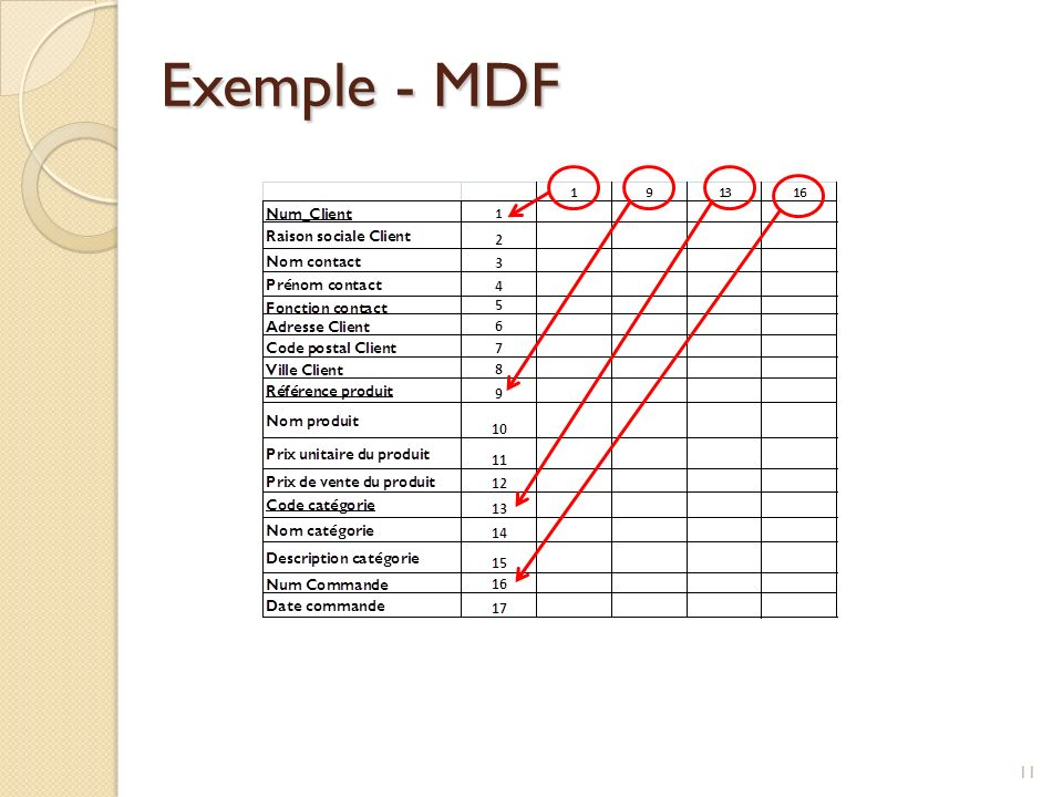 Exemple - MDF