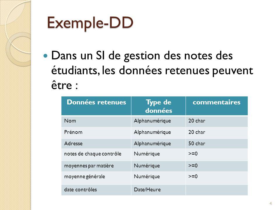 Exemple-DD Dans un SI de gestion des notes des étudiants, les données retenues peuvent être : Données retenues.