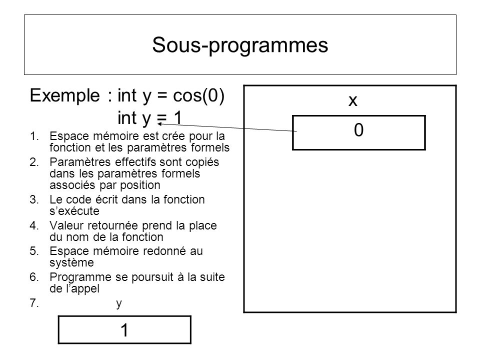 Sous-programmes x Exemple : int y = cos(0) int y = 1 1