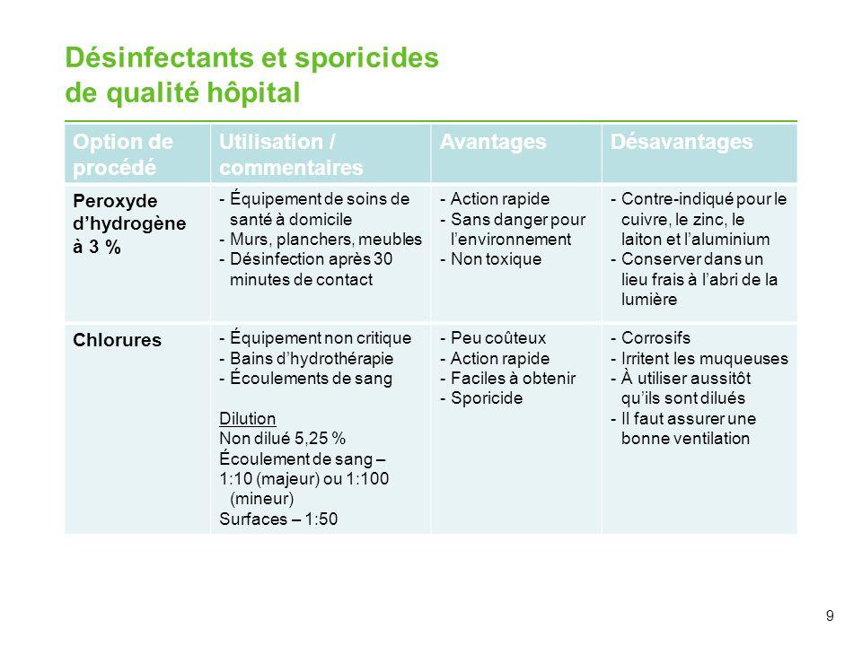 Désinfectants et sporicides de qualité hôpital