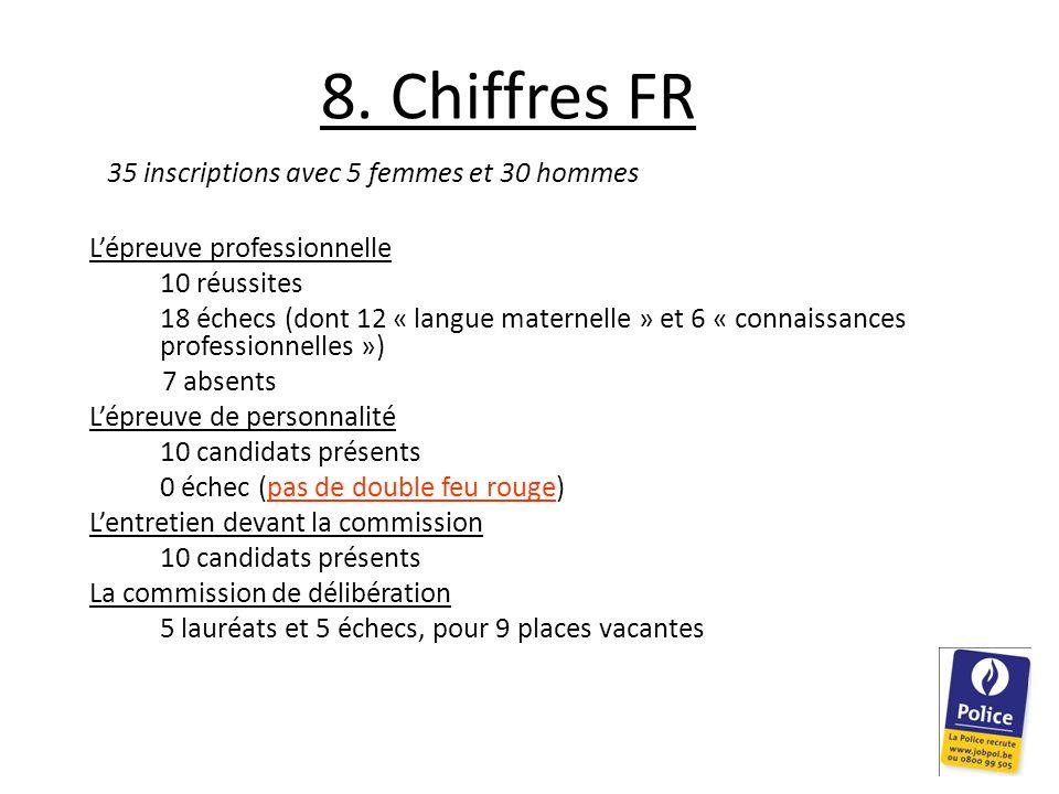 8. Chiffres FR 35 inscriptions avec 5 femmes et 30 hommes