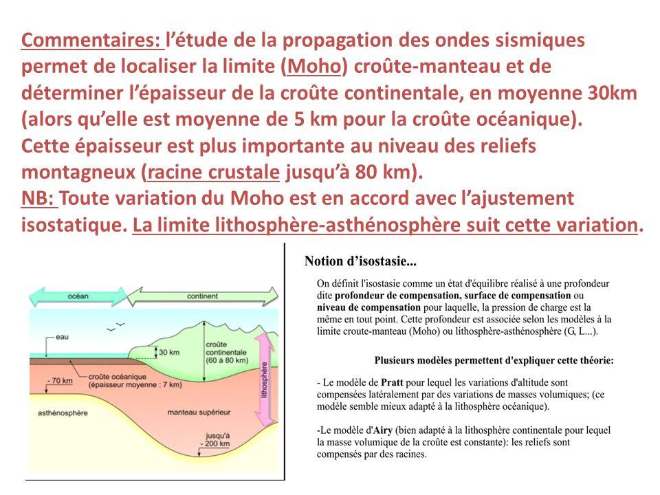 Commentaires: l'étude de la propagation des ondes sismiques permet de localiser la limite (Moho) croûte-manteau et de déterminer l'épaisseur de la croûte continentale, en moyenne 30km (alors qu'elle est moyenne de 5 km pour la croûte océanique).