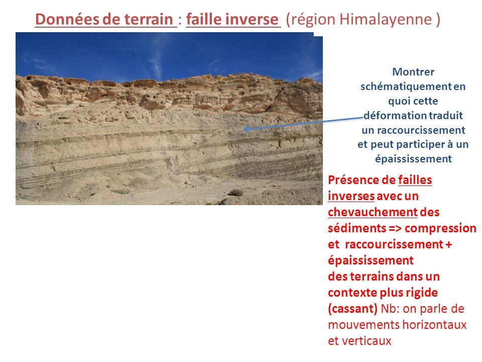 Données de terrain : faille inverse (région Himalayenne )