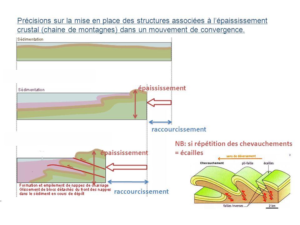 Précisions sur la mise en place des structures associées à l'épaississement