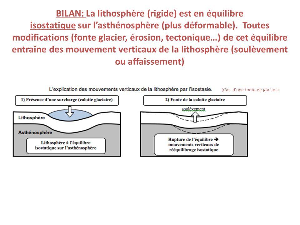 BILAN: La lithosphère (rigide) est en équilibre