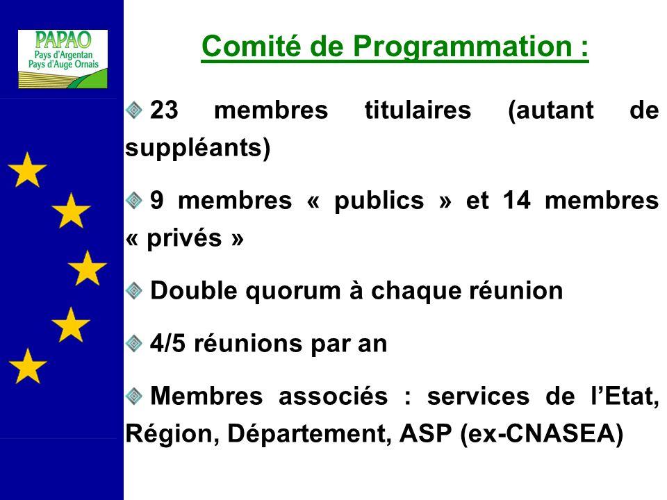 Comité de Programmation :