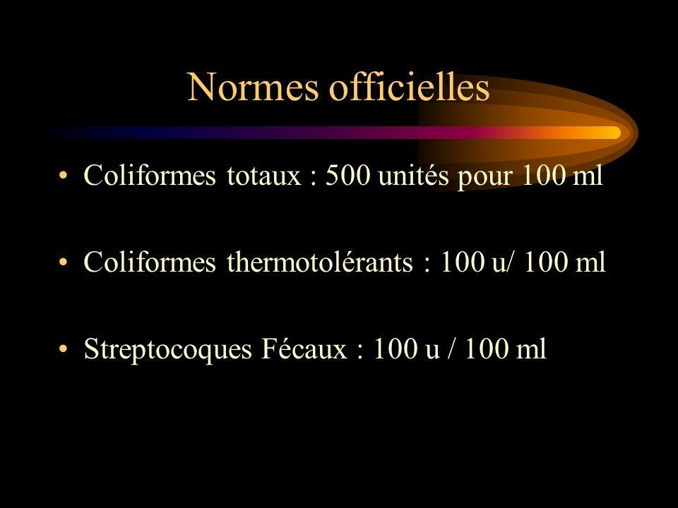 Normes officielles Coliformes totaux : 500 unités pour 100 ml