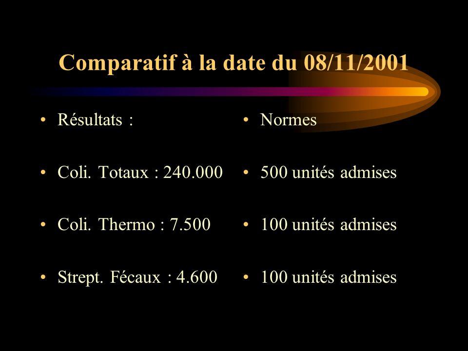 Comparatif à la date du 08/11/2001