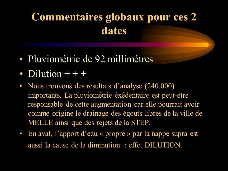 Commentaires globaux pour ces 2 dates