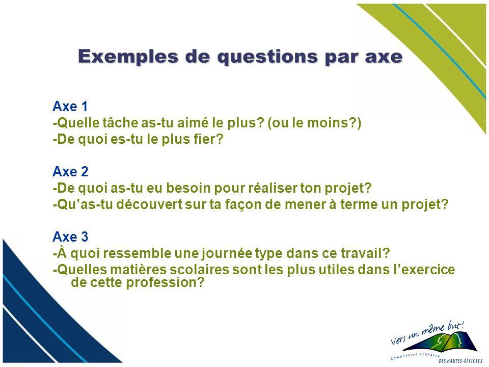 Exemples de questions par axe