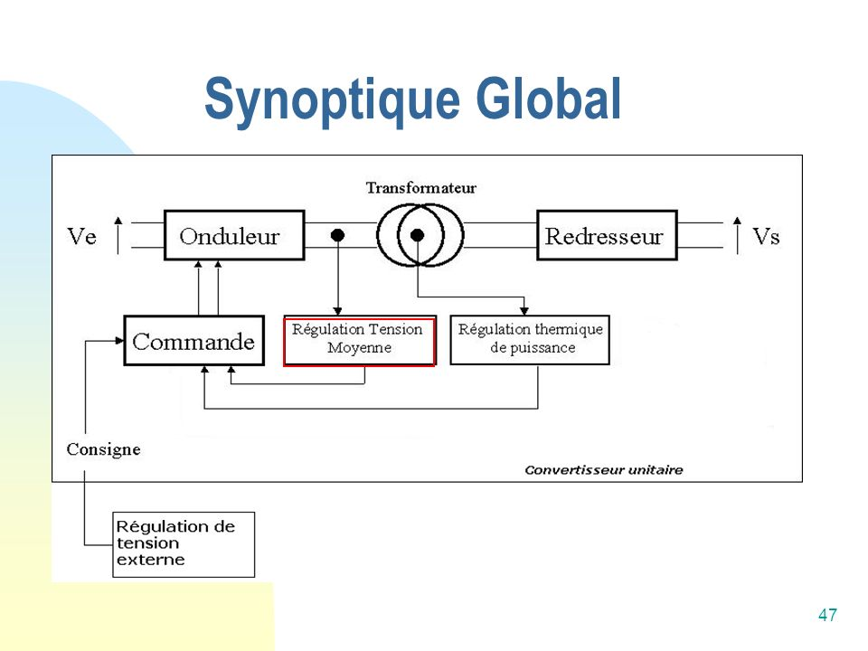 Synoptique Global
