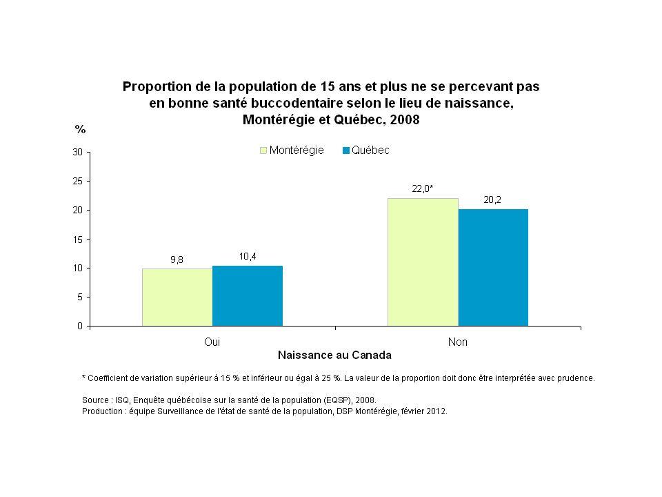En 2008, environ 22 % des Montérégiens de  15 ans nés à l'extérieur du Canada ne se perçoivent pas en bonne santé buccodentaire, comparativement à 10 % des Montérégiens nés au Canada.