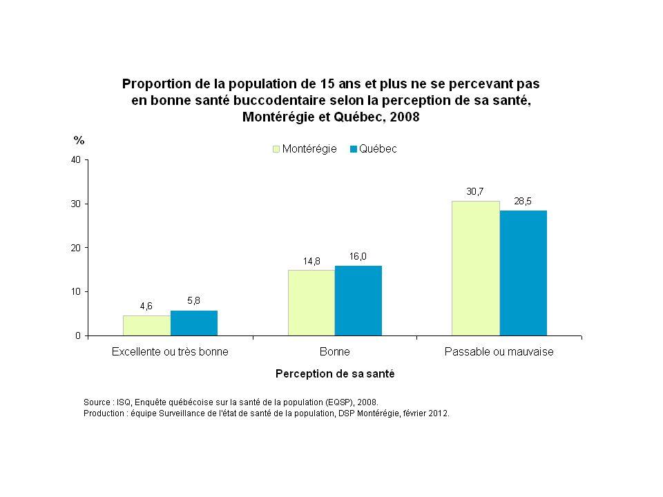 En 2008, environ 31 % des Montérégiens de  15 ans décrivant leur état de santé global comme passable ou mauvais ne se perçoivent pas en bonne santé buccodentaire. Cette proportion est de 15 % chez ceux qui considèrent leur état de santé global comme bon, et de 5 % chez les Montérégiens qui le considèrent excellent ou très bon.