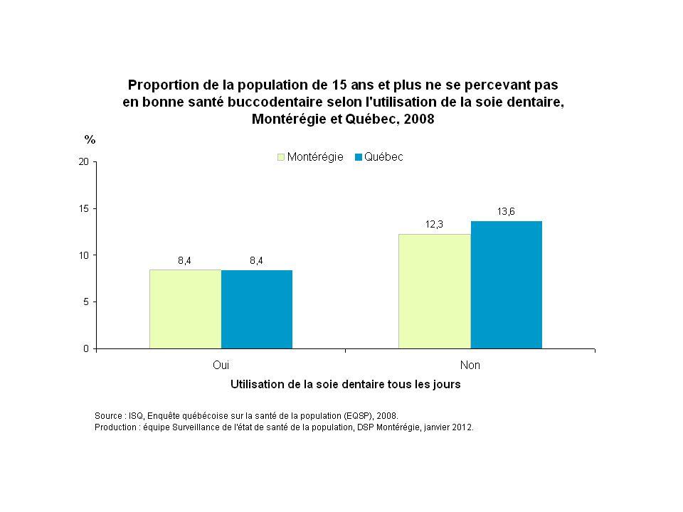 En 2008, environ 13 % des Montérégiens qui n'utilisent pas quotidiennement la soie dentaire ne se perçoivent pas en bonne santé buccodentaire, comparativement à 8 % des Montérégiens qui l'utilisent tous les jours.