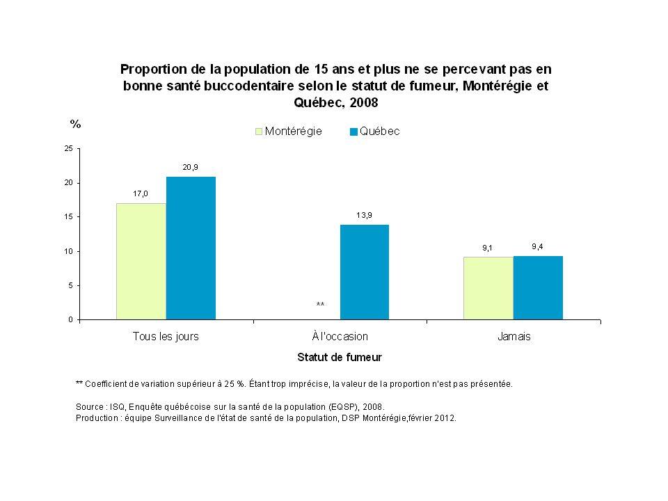 En 2008, la perception de la santé buccodentaire est associée au statut tabagique. En effet, 17 % des Montérégiens qui fument tous les jours ne se perçoivent pas en bonne santé buccodentaire, alors que c'est le cas de 9 % des Montérégiens n'ayant jamais fumé.