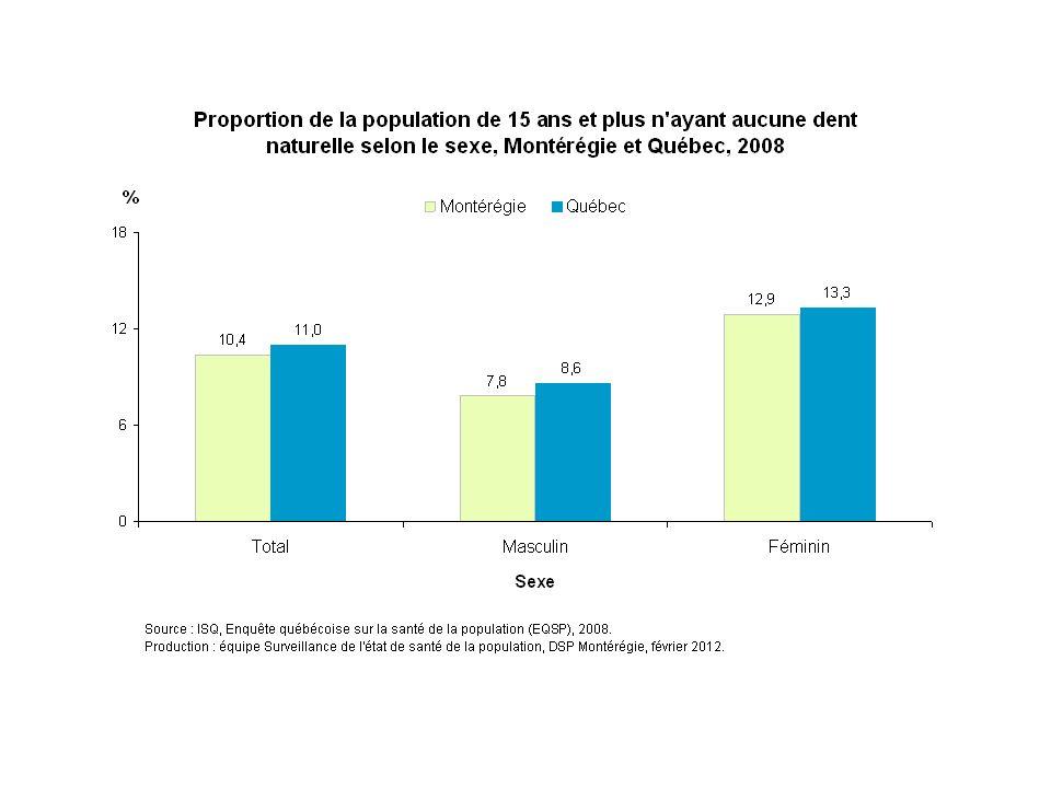 En 2008, 13 % des Montérégiennes déclarent n'avoir aucune dent naturelle, comparativement à 8 % de leurs concitoyens.
