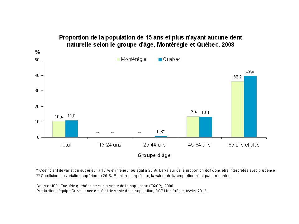En 2008, la proportion de la population de 15 ans et plus n ayant aucune dent naturelle augmente avec l'âge : l'édentation complète est peu fréquente avant 45 ans, tant en Montérégie qu'au Québec. Environ 13 % des Montérégiens de 45-64 ans n'ont aucune dent naturelle, ce qui est le cas de 36 % des Montérégiens âgés de 65 ans et plus.