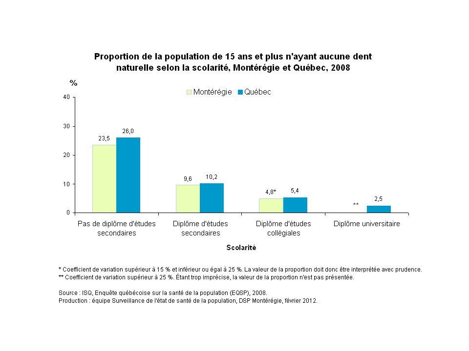 En 2008, la scolarité est associée à l'édentation complète