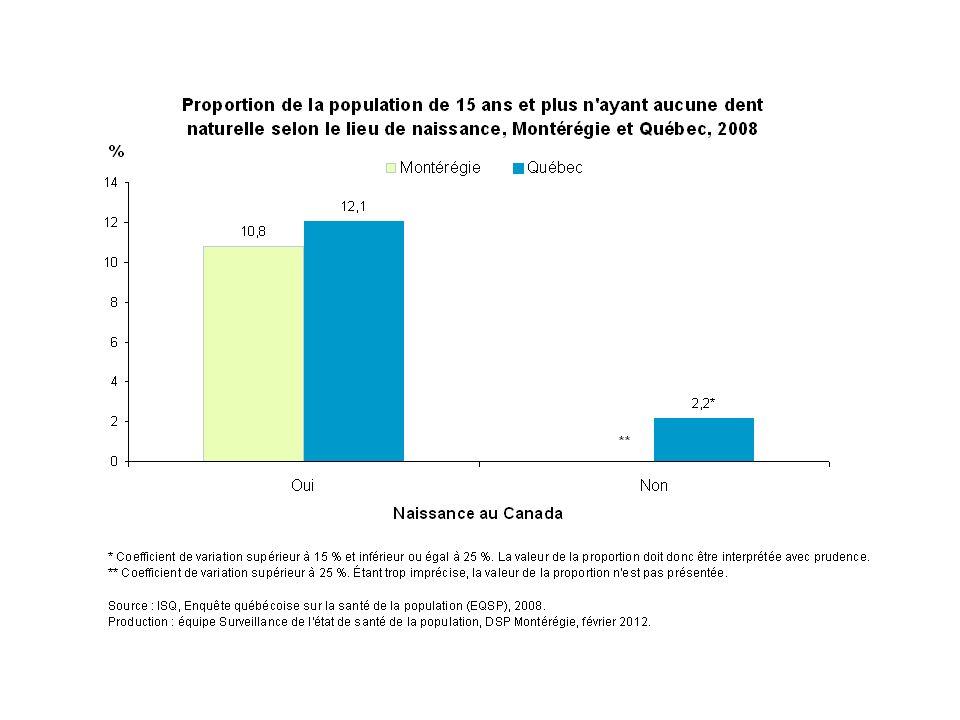 En 2008, environ 12 % des Québécois de  15 ans nés au Canada étaient complètement édentés comparativement à 2 % chez ceux nés à l'extérieur du Canada.