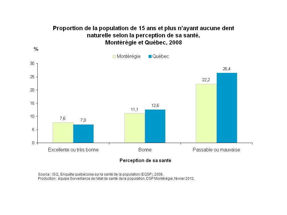 En 2008, l'édentation complète est associée à la perception de sa santé globale. En effet, plus d'un Montérégien sur cinq (22 %) qui ne se perçoit pas en bonne santé est complètement édenté, alors que c'est le cas de 8 % des Montérégiens qui se perçoivent en très bonne ou excellente santé.