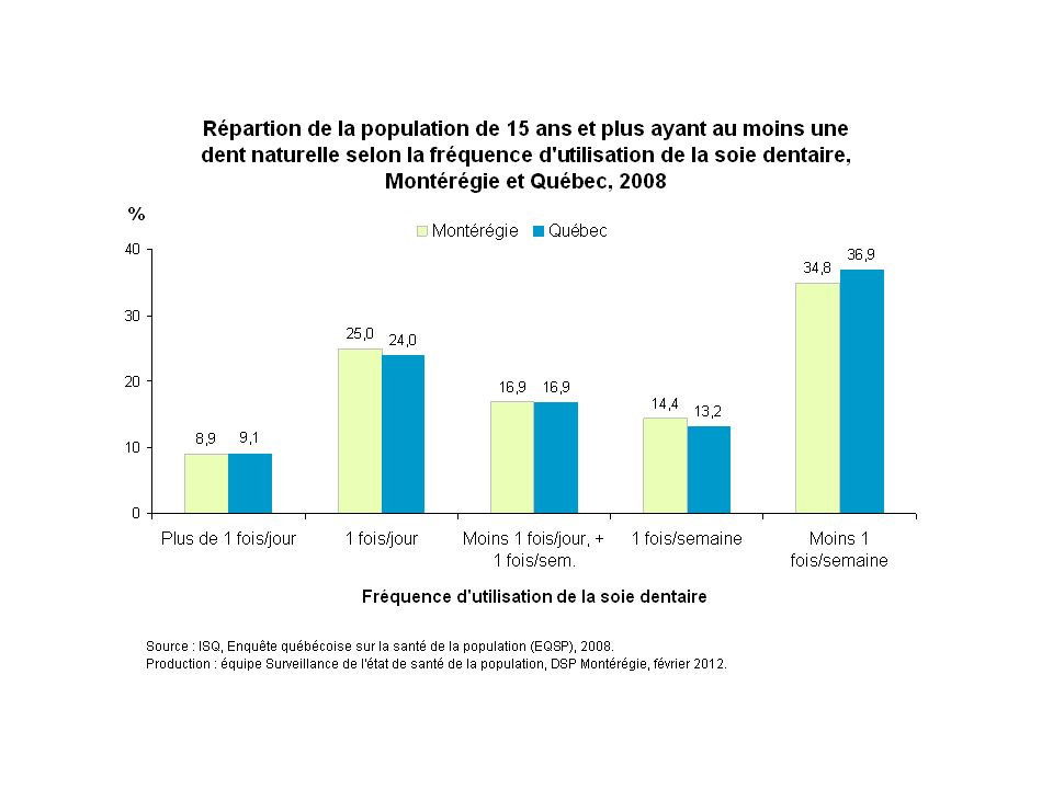 En 2008, environ un tiers (34 %) des Montérégiens de  15 ans déclarent utiliser la soie dentaire au moins une fois par jour. Environ 17 % l'utilise moins d'une fois par jour mais plus d'une fois par semaine, tandis que près de la moitié déclarent utiliser la soie dentaire moins d'une fois par semaine. On ne détecte aucune différence entre la Montérégie et le reste du Québec pour chacun des fréquences d'utilisation de la soie dentaire.