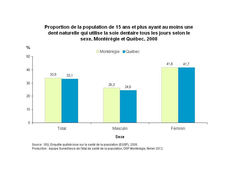 En 2008, environ 42 % des Montérégiennes déclarent utiliser la soie dentaire tous les jours, comparativement à 26 % de leur concitoyens.