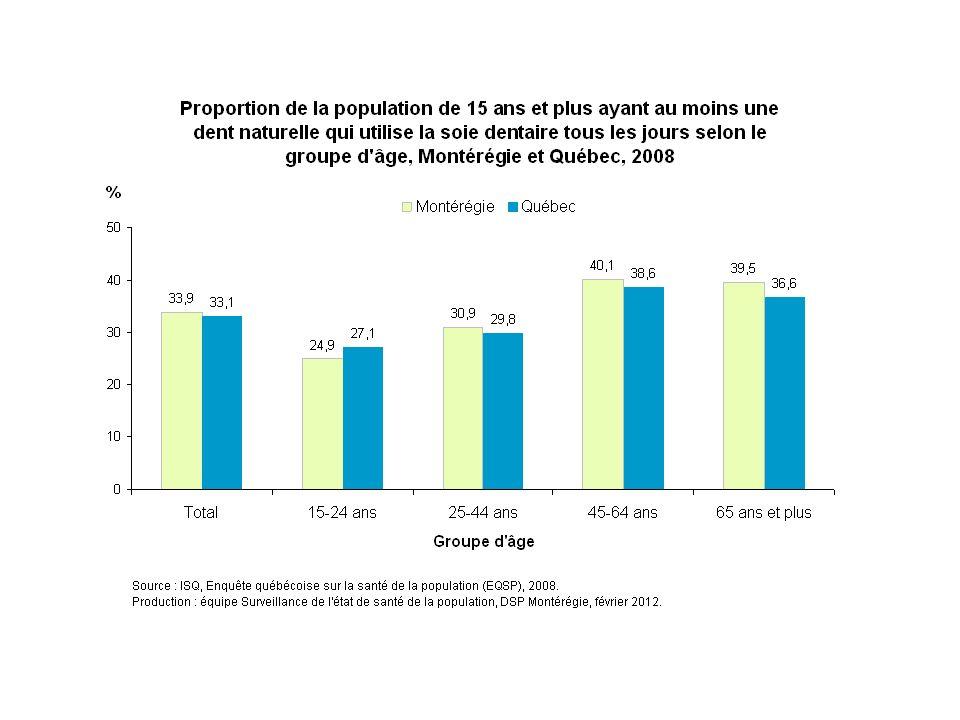 En 2008, la proportion des Montérégiens qui déclarent utiliser quotidiennement la soie dentaire augmente avec l'âge, passant de 25 % chez les 15-24 ans à 40 % chez les 45-64 ans et les 65 ans et plus.