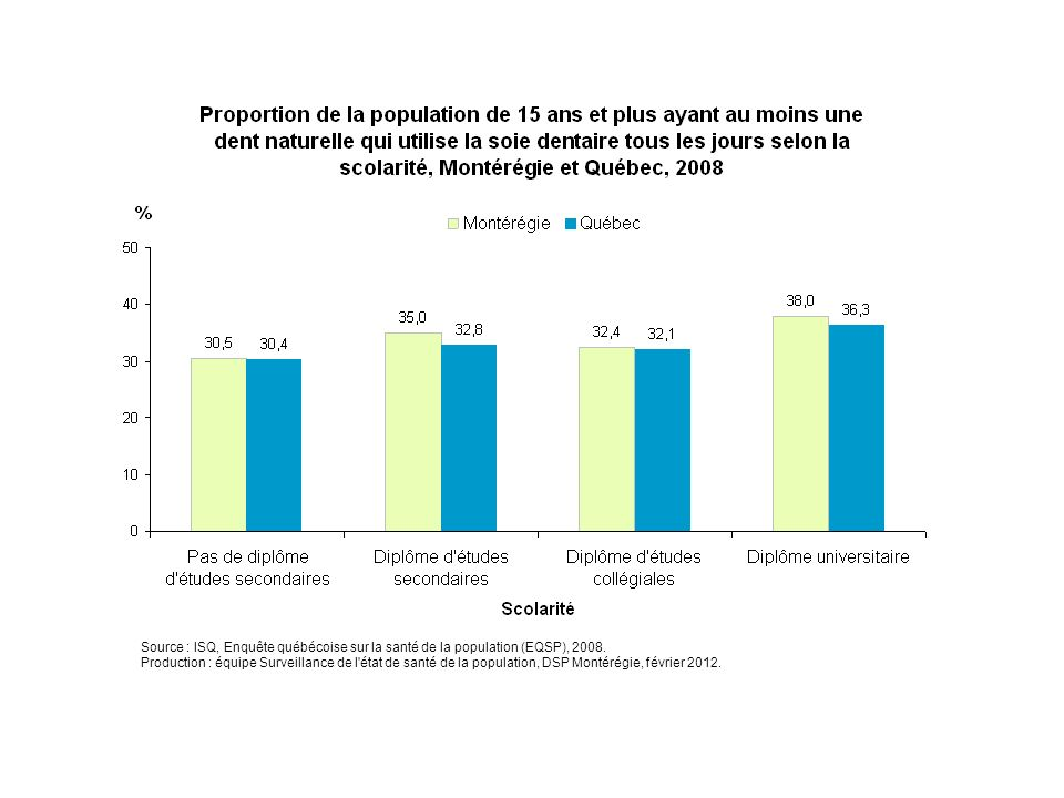 En Montérégie, la proportion de la population qui utilise la soie dentaire tous les jours varie entre 31 % chez les Montérégiens ne détenant pas de diplôme d'études secondaires à 38 % chez ceux détenant un diplôme d'études universitaires.