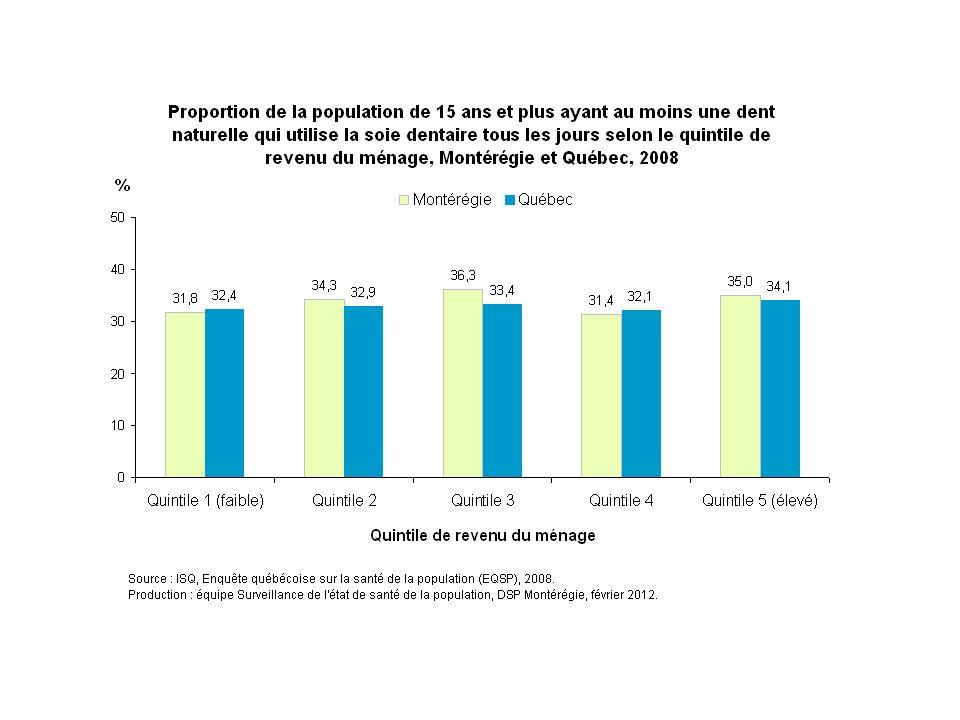 En Montérégie, la proportion de la population qui utilise la soie dentaire tous les jours varie assez peu selon le quintile de revenu du ménage, soit entre 31 % (quintile 4) et 36 % (quintile 3).