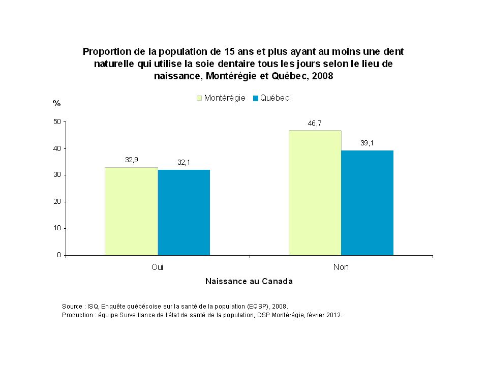 En 2008, environ 47 % des Montérégiens de  15 ans nées à l'extérieur du Canada déclarent utiliser quotidiennement la soie dentaire, comparativement à 33 % des Montérégiens nés au Canada.