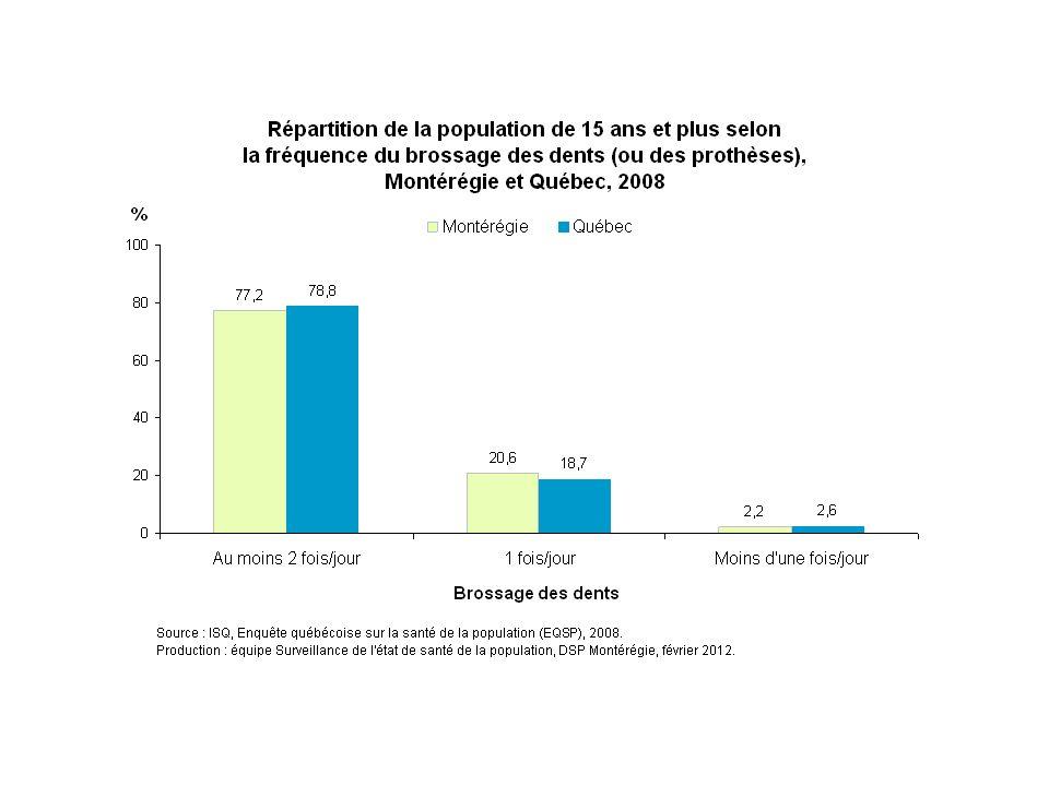 En 2008, un peu plus des trois quarts (77 %) des Montérégiens déclarent brosser leurs dents au moins deux fois par jour. Environ 21 % rapportent brosser leurs dents seulement 1 fois par jour, tandis que seulement 2 % le font moins d'une fois par jour. On ne détecte pas de différence entre la Montérégie et le reste du Québec pour chaque fréquence de brossage des dents.
