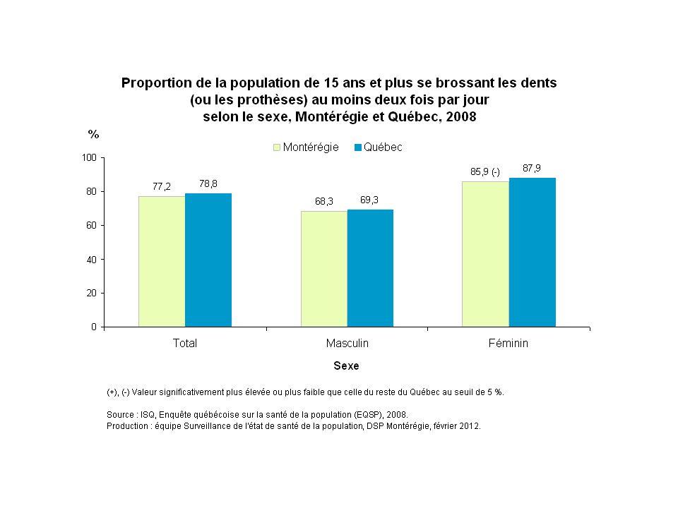 En 2008, environ 86 % des Montérégiennes déclarent se brosser les dents au moins deux fois par jour, comparativement à 68 % de leurs concitoyens.