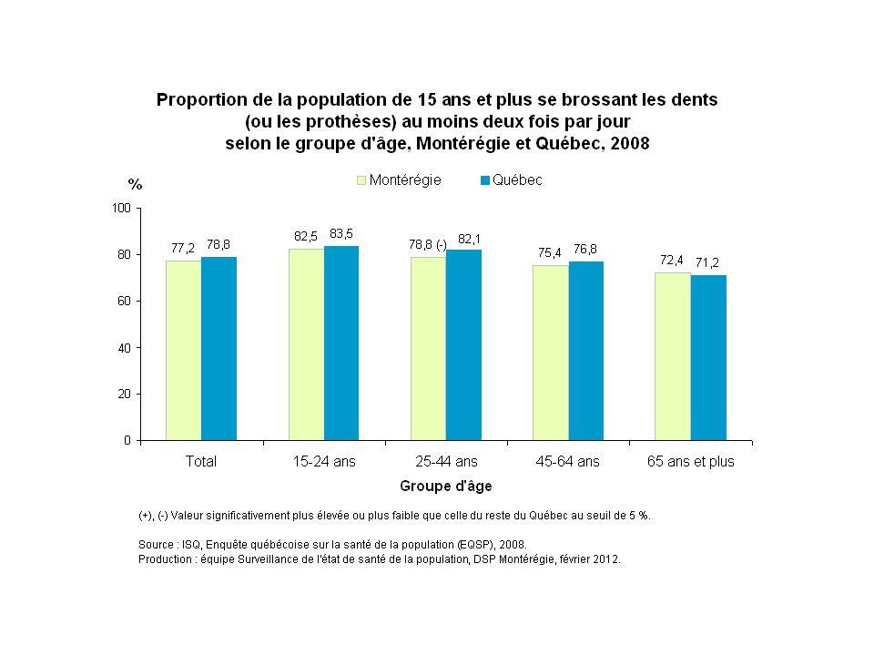 En Montérégie comme au Québec, la proportion de la population de 15 ans et plus se brossant les dents diminue avec l âge. En 2008, la proportion de Montérégiens se brossant les dents au moins deux fois par jour varie d'environ 83 % chez les 15-24 ans à 72 % chez les 65 ans et plus.