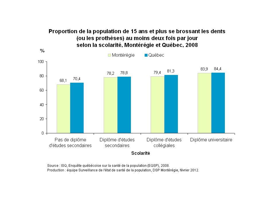 En Montérégie, la proportion de la population qui se brossent les dents au moins deux fois par jour varie de 68 % chez les Montérégiens ne détenant pas de diplôme d'études secondaires à 84 % chez ceux détenant un diplôme d'études universitaires.