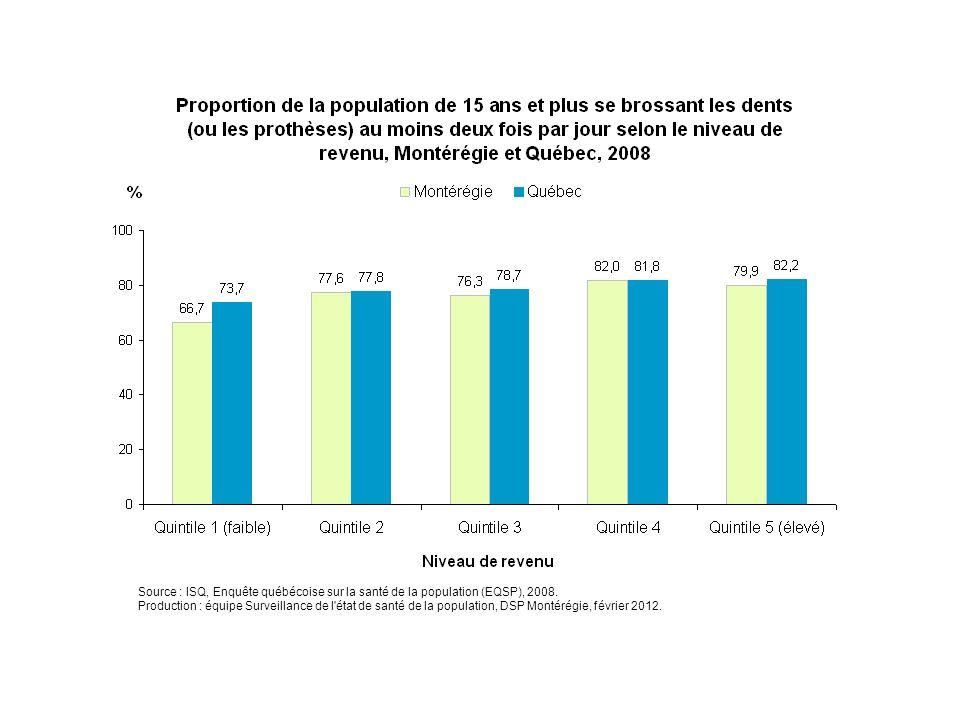 En 2008, environ 67 % des Montérégiens se brossent les dents au moins deux fois par jour chez ceux dont le revenu du ménage est parmi les plus faibles (quintile 1). Cette proportion est respectivement de 78 %, 76 %, 82 % et 80 % chez les Montérégiens des quintiles 2, 3, 4 et 5.