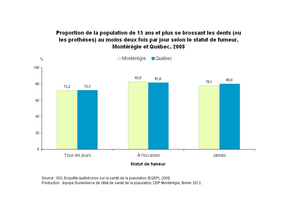 En 2008, environ 78 % des Montérégiens n'ayant jamais fumé se brossent les dents au moins deux fois par jour, comparativement à 83 % chez les fumeurs occasionnels et à 72 % chez les fumeurs quotidiens.