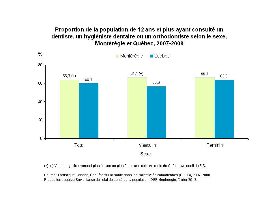 En 2007-2008, environ 64 % des Montérégiens de 12 ans et plus ont consulté un dentiste, un hygiéniste dentaire ou un orthodontiste au cours des 12 derniers mois; c'est le cas de 66 % des Montérégiennes et de 61 % de leurs concitoyens.